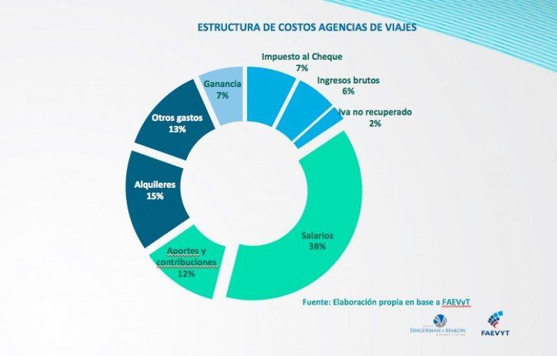 Estructura de costes.