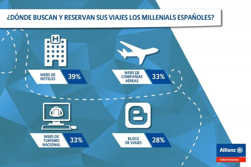 Millennials, una generación ansiosa por viajar y conocer nuevos destinos