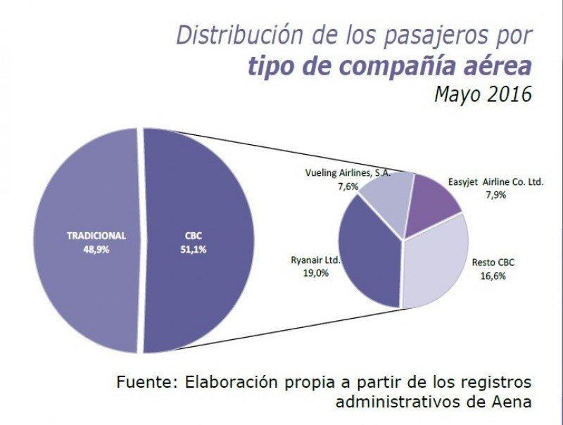 Distribución del tráfico por segmento y por compañías low cost.