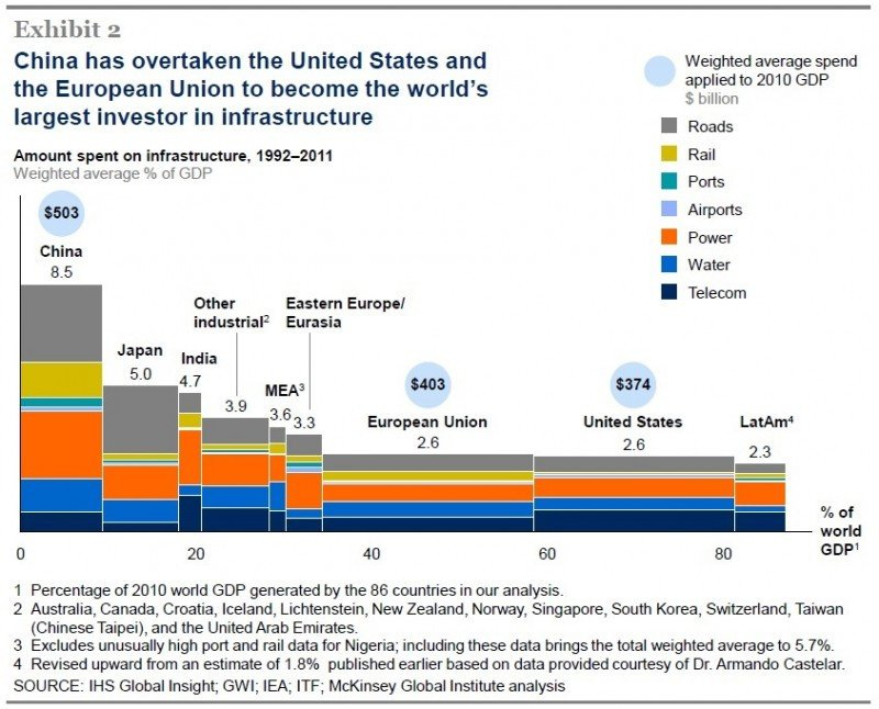 Informe Instituto Global McKinsey.