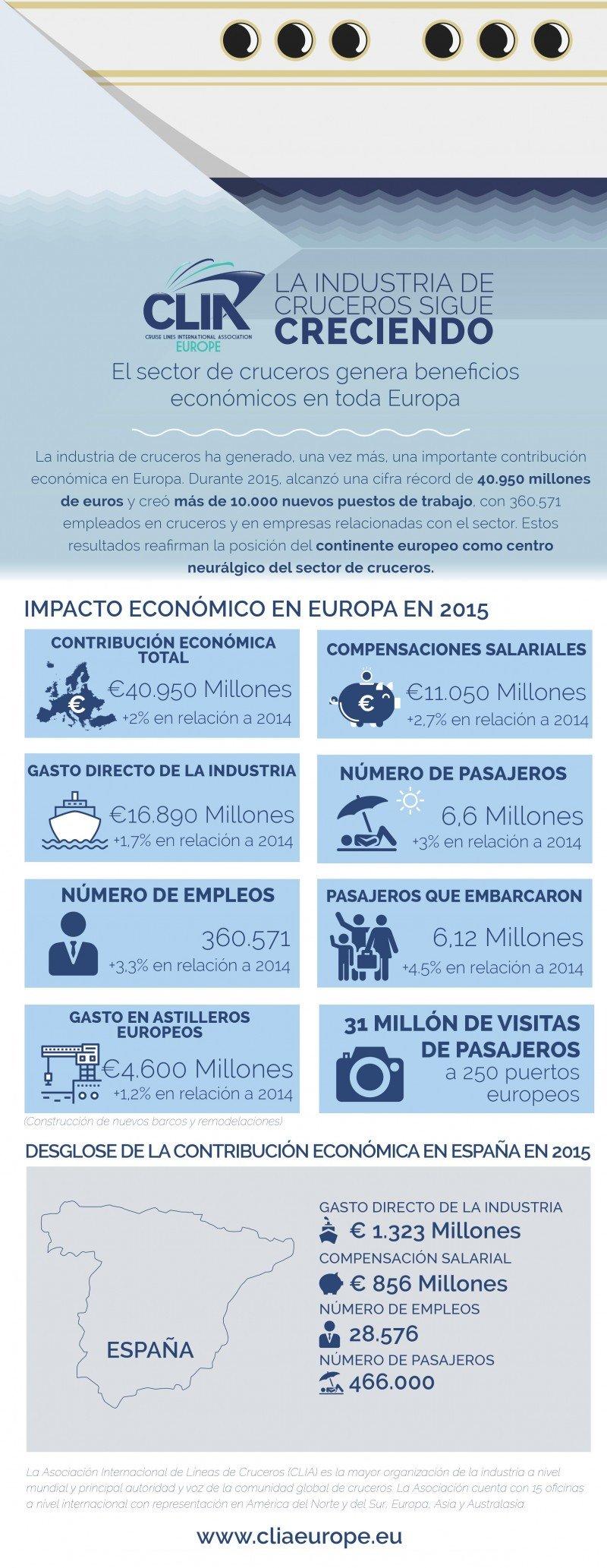 Los cruceros generaron 1.323 M € en España en 2015