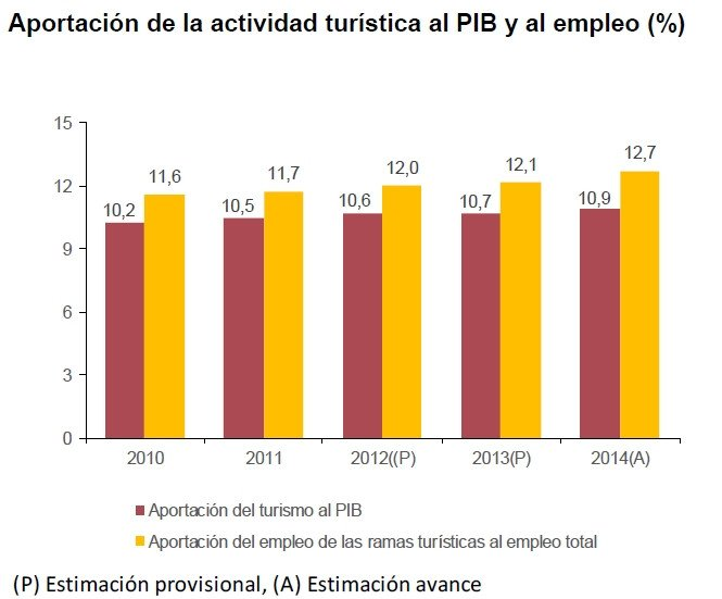 El turismo supuso el 10,9% del PIB en 2014