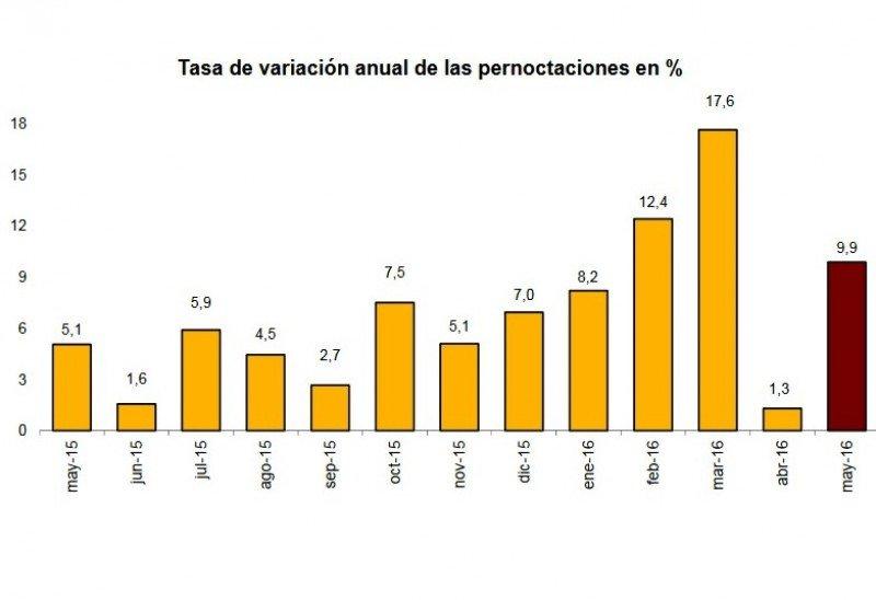 Las pernoctaciones hoteleras subieron casi un 10% en mayo