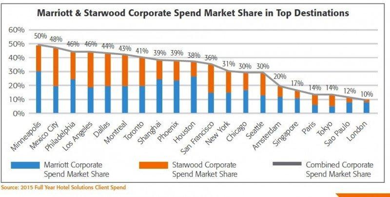 CWT cree que la fusión Marriott-Starwood afectará a los viajes corporativos