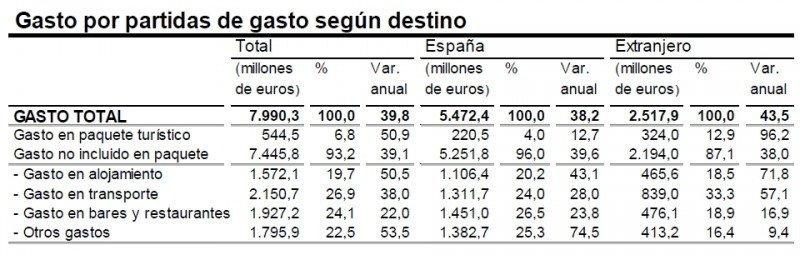 El gasto de los viajeros españoles crece un 40% en el primer trimestre