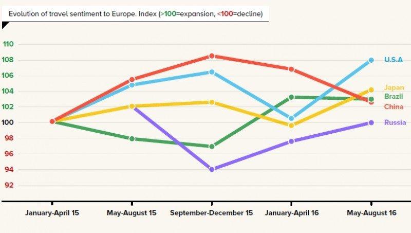 Los turistas de EEUU en Europa alcanzarán los 27 millones este año