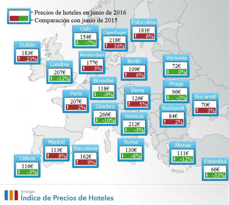Los precios hoteleros suben un 5% en junio