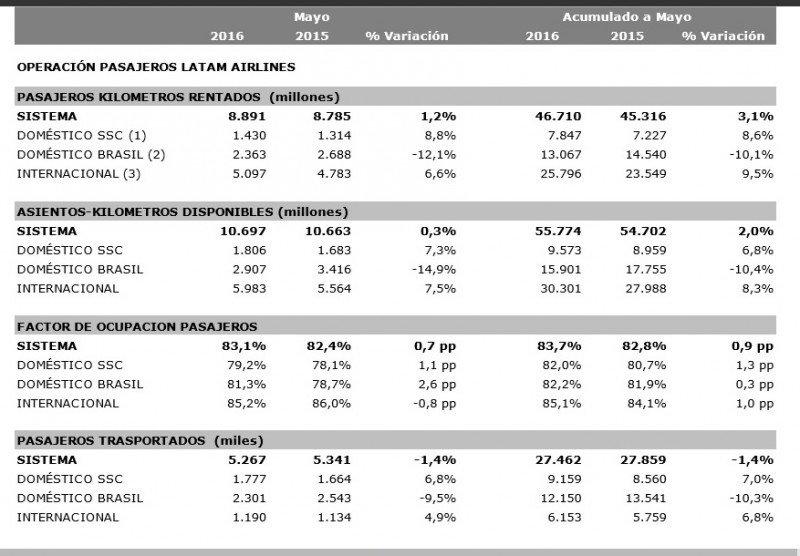 Estadísticas preliminares LATAM Airlines para mayo y enero-mayo. CLICK PARA AMPLIAR
