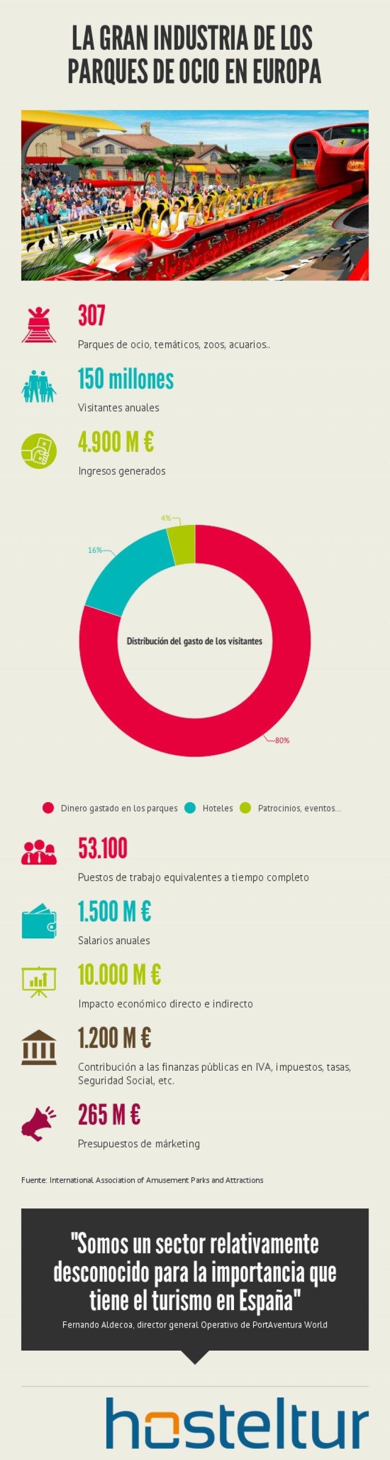 ¿Qué sector turístico invierte US$ 297 millones en márketing al año en Europa?