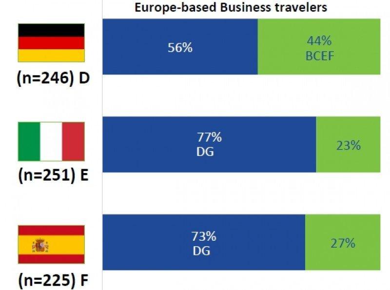 Si pudiera elegir cómo administrar mis viajes de negocios, en la mayoría de los casos optaría por... AZUL: Por mis propias tecnologías online VERDE: Por una agencia o departamento de viajes