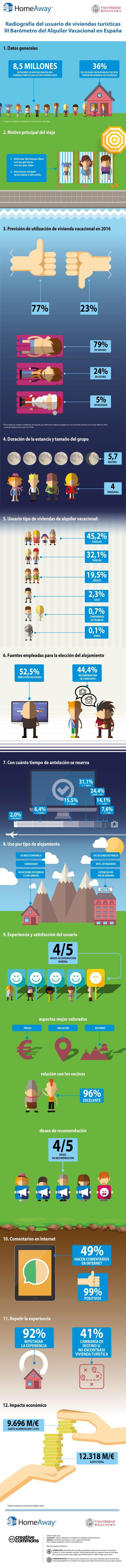 Infografía HomeAway.