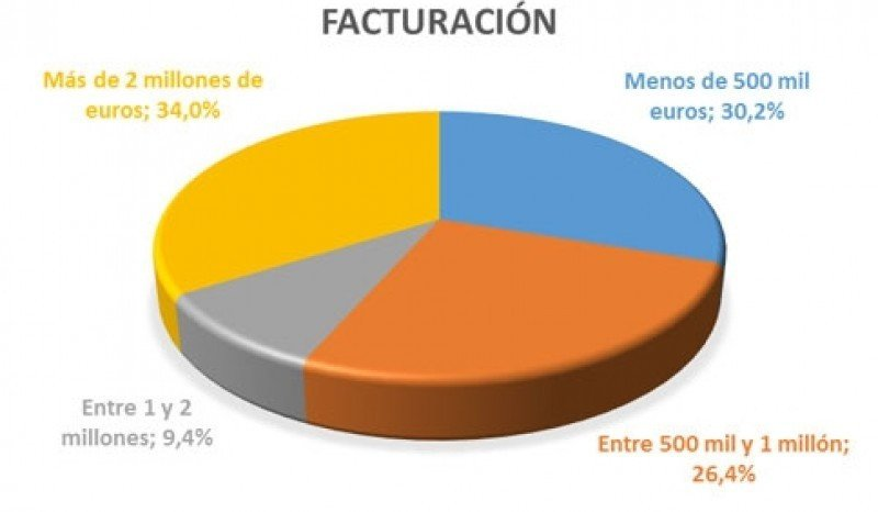 Perfil del usuario de los balnearios españoles