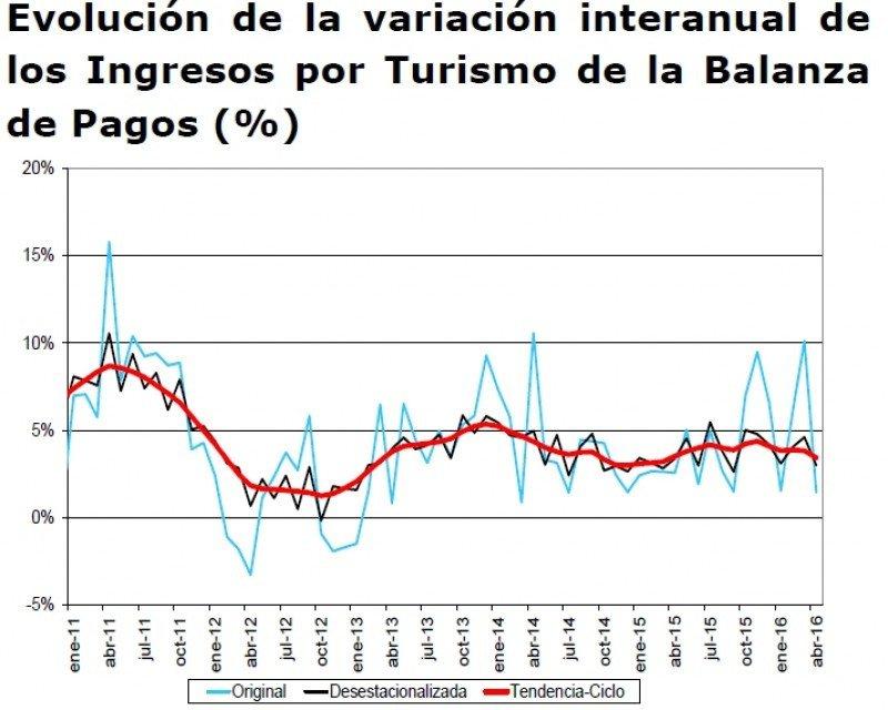 Fuente: Elaboración de Coyuntur a partir de Banco de España