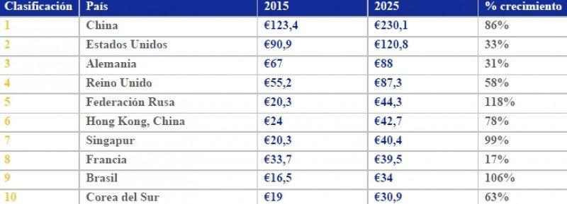 El estudio, realizado en colaboración con Oxford Economics, ha analizado el gasto proyectado por país y región. Esta tabla muestra los 10 primeros países en función del gasto estimado en los viajes internacionales en 2025.