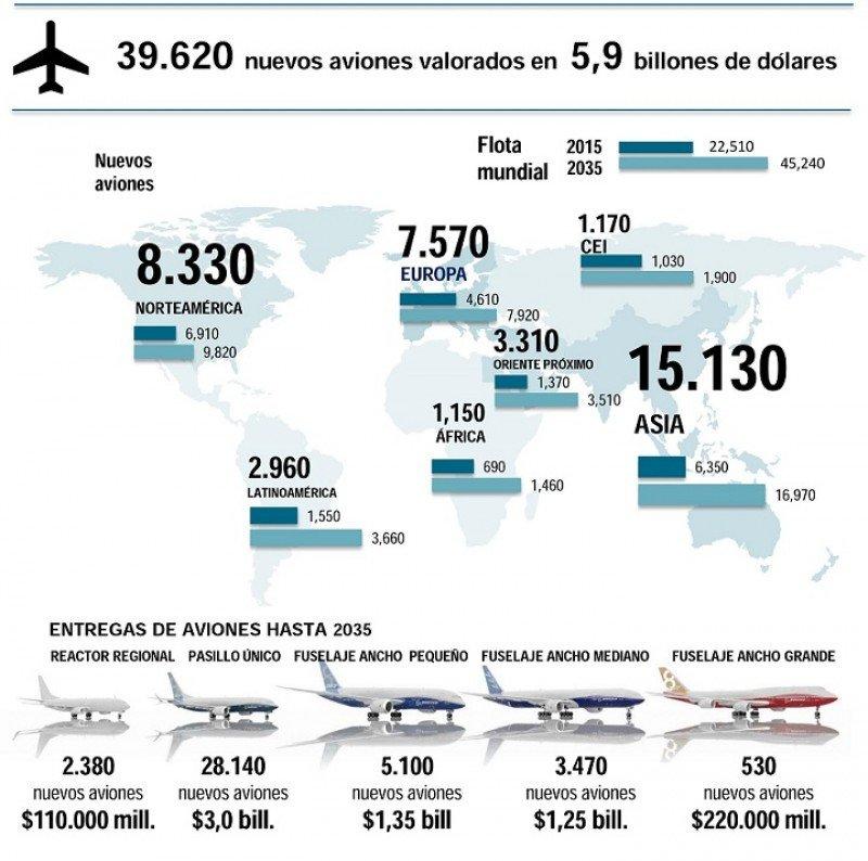 La flota de la industria aérea se duplicará en 20 años, según Boeing