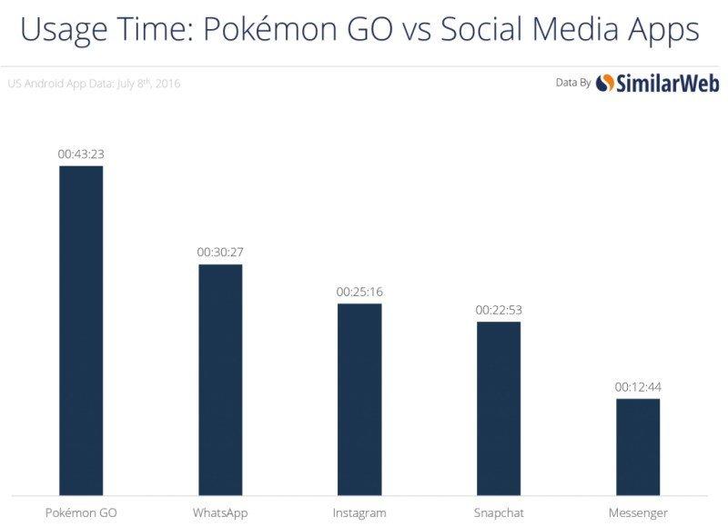 Los usuarios de la aplicación Pokémon Go superan los 40 minutos de permanencia