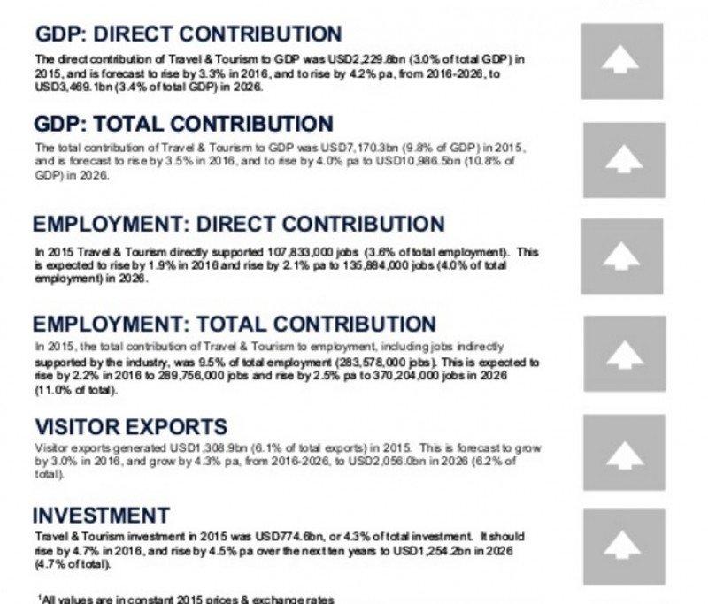 Todos los indicadores principales crecen, según las previsiones del WTTC.