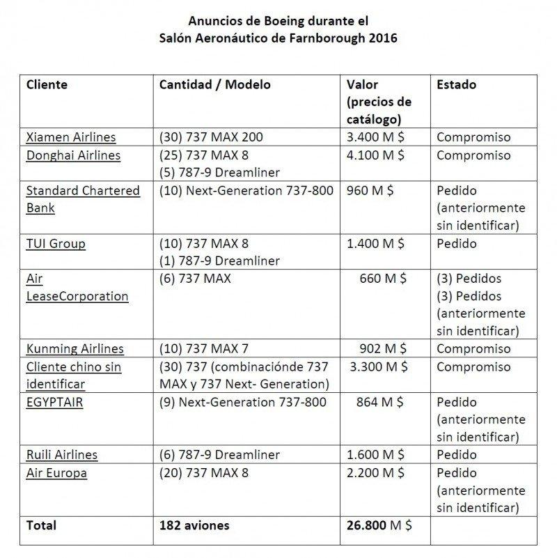 Boeing celebra en Farnborough 100 años y pedidos por 26.800 M $ (vídeos)
