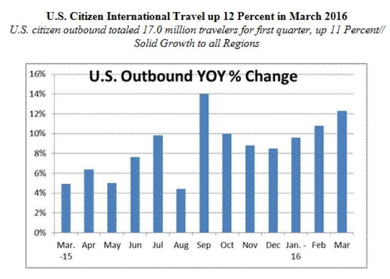Dos millones de turistas de EEUU viajaron a Europa hasta marzo