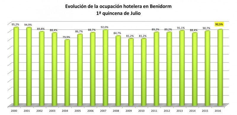 Hoteles de Benidorm certifican que no acusan aún el Brexit