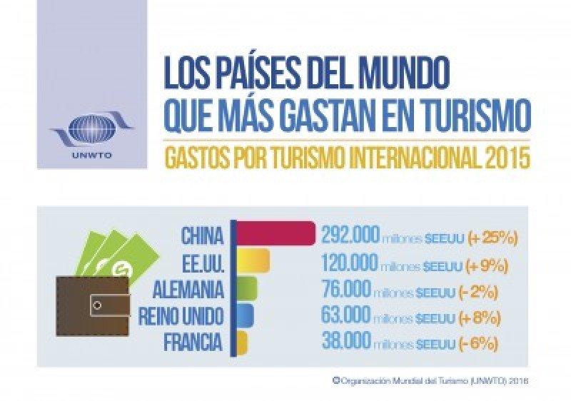 Infografía de la OMT.