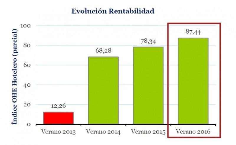 Datos del Observatorio de la Industria Hotelera.