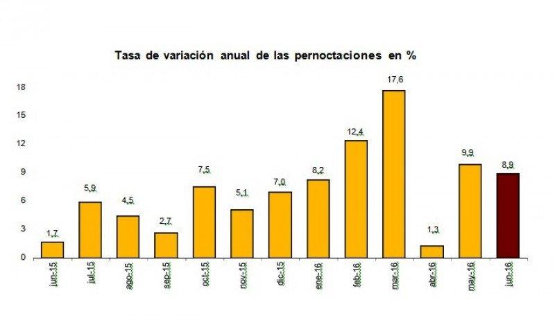 Las pernoctaciones hoteleras suben casi un 9% en junio