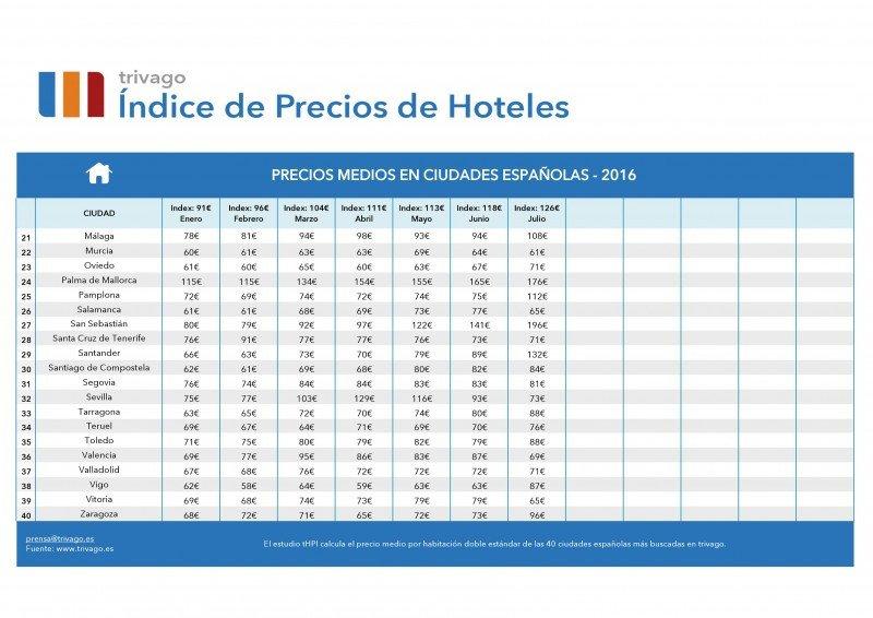 Los precios hoteleros suben un 5% en julio