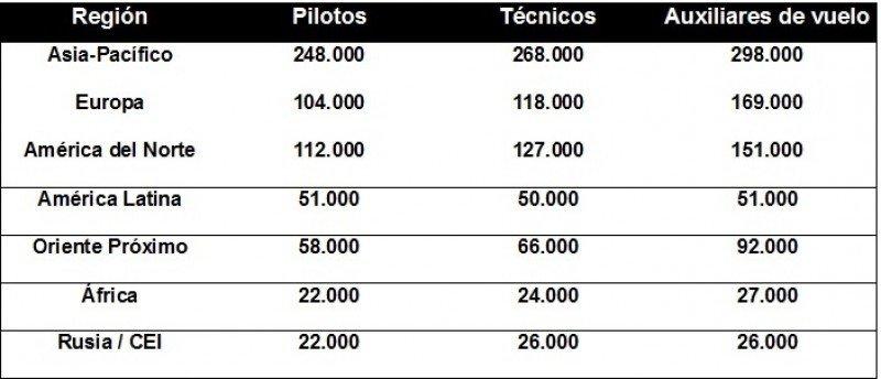 Demanda de pilotos, técnicos y tripulantes de cabina de pasajeros por región.