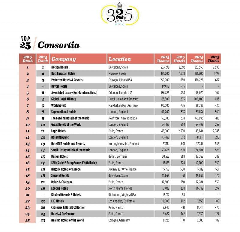 Ranking Mundial de Consorcios Hoteleros