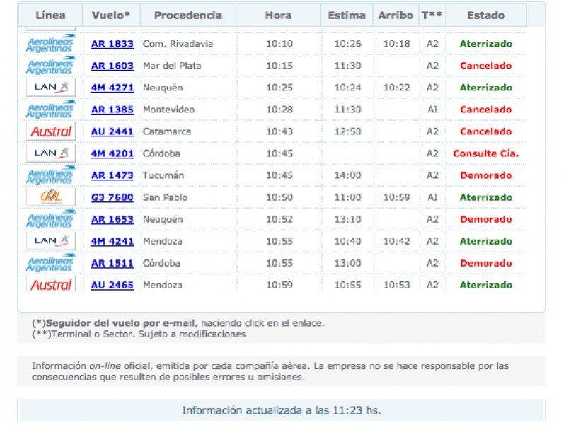Arribos Aeroparque (Fuente: AA200)