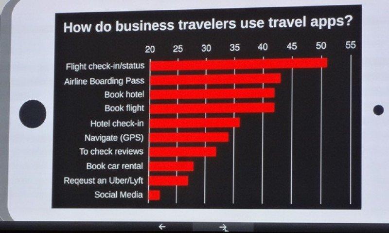 ¿Qué uso le dan a las aplicaciones móviles los viajeros de negocios? Fuente: GBTA. CLICK PARA AMPLIAR.