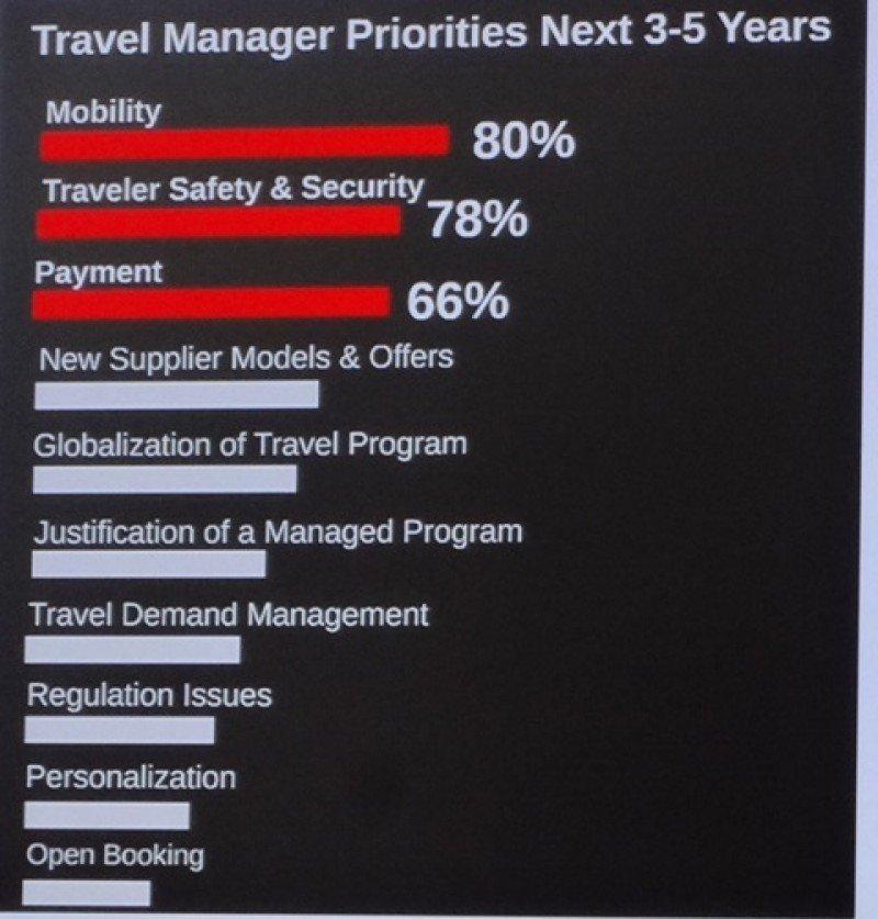 Prioridades de los travel managers para los próximos 3 a 5 años. Fuente: GBTA. CLICK PARA AMPLIAR.