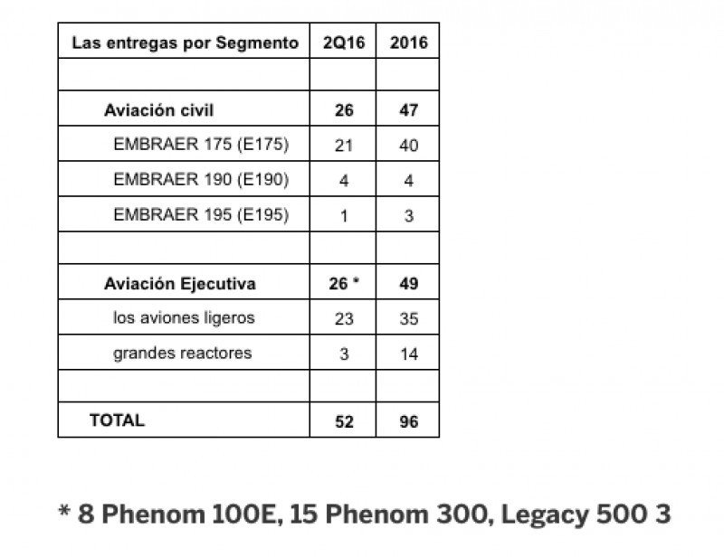 Embraer entregó 52 aviones en el segundo trimestre