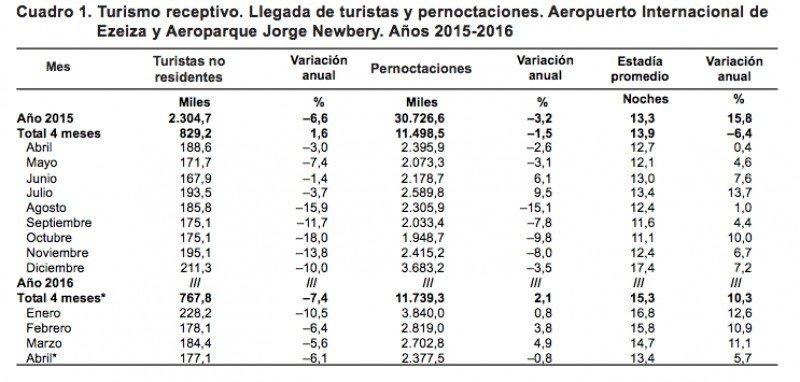 Turismo receptivo (Fuente: INDEC).