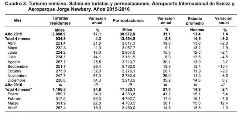 Turismo emisivo (Fuente: INDEC).