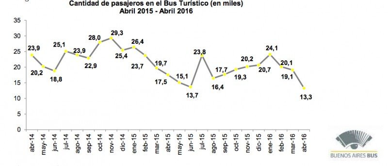 Cayó 12,5% el número de pasajeros en el bus turístico de Buenos Aires