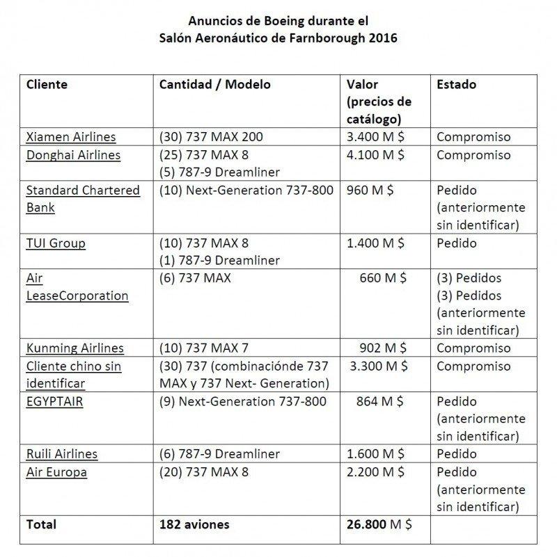 Boeing celebra sus 100 años y pedidos por US$ 26.800 millones