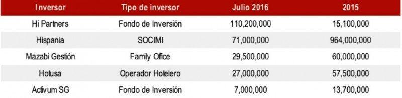 Cae la inversión hotelera en España un 41% hasta julio
