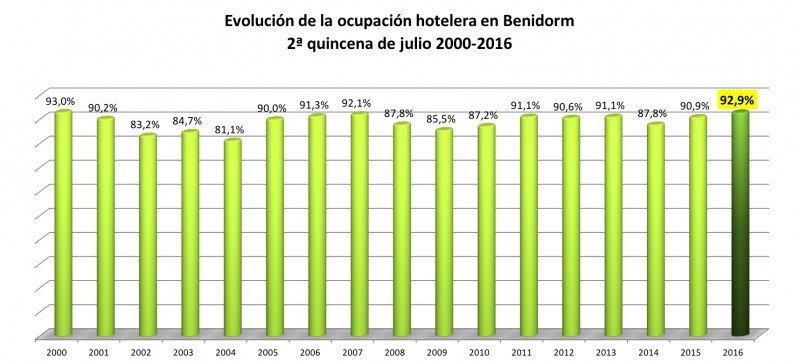 Cuando el turismo desaparezca en España, la última turista será de Benidorm
