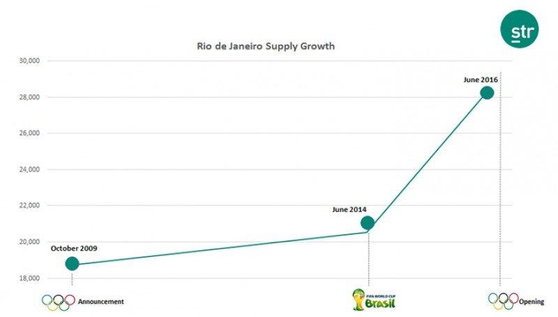 La planta hotelera de Rio creció en 9.500 habitaciones antes de los JJOO