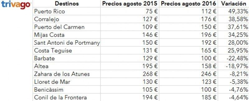 Ranking de destinos vacacionales que presentan mayores variaciones de precios con respecto a hace un año.