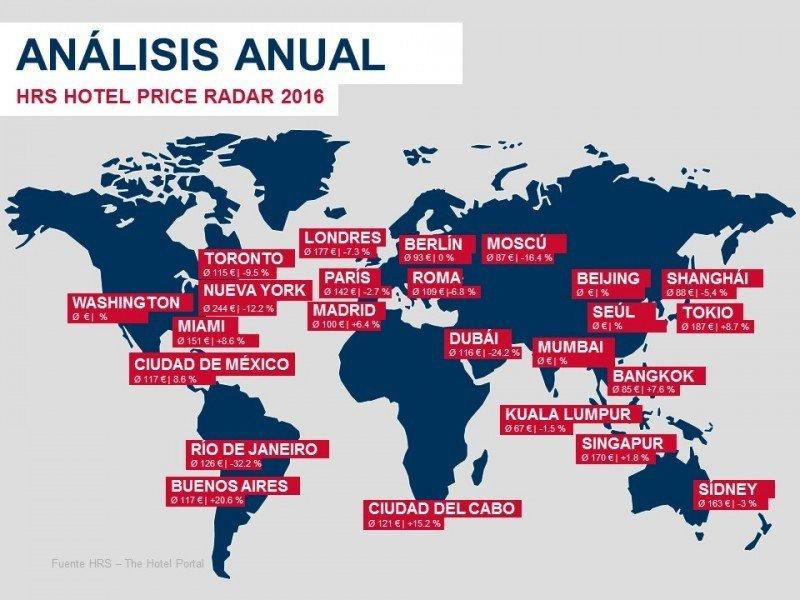Las capitales españolas se desmarcan de las europeas con subidas de precios