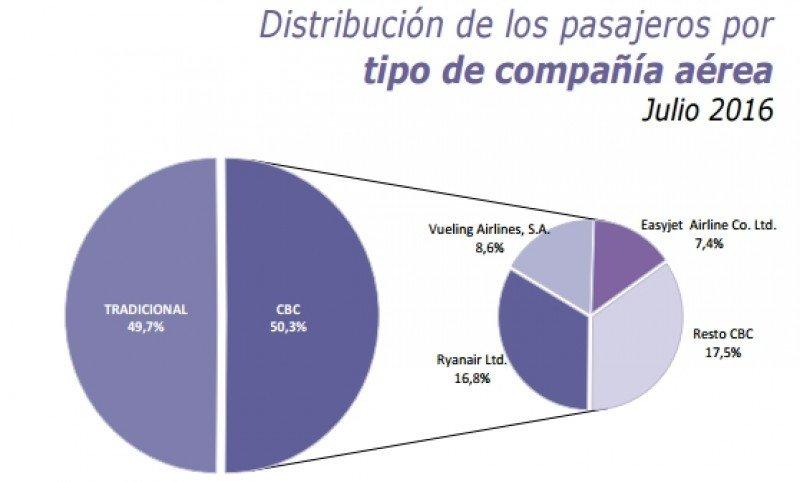 Fuente: Subdirección de Conocimiento y Estudios Turísticos a partir de los registros administrativos de Aena.