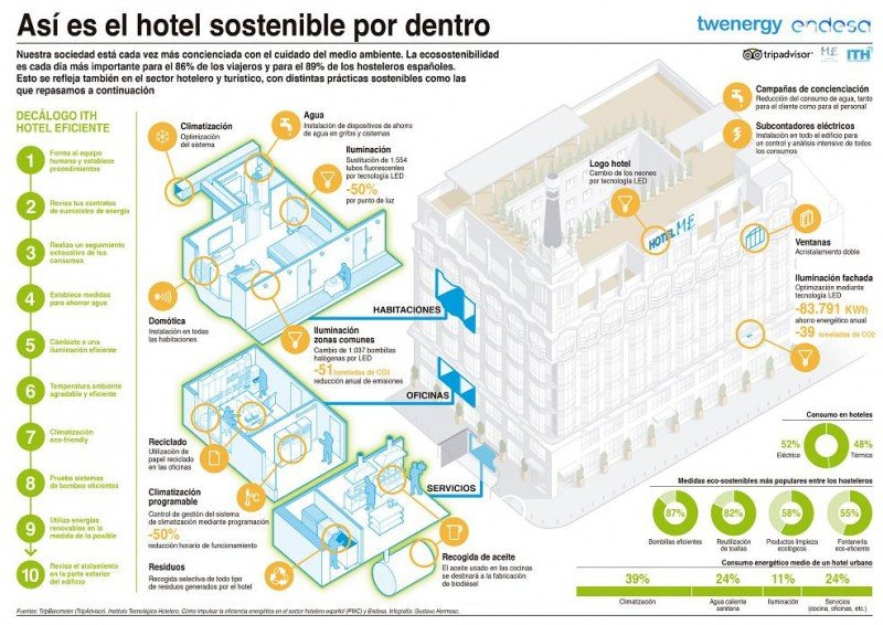 Infografía de Endesa sobre las características de un hotel sostenible.