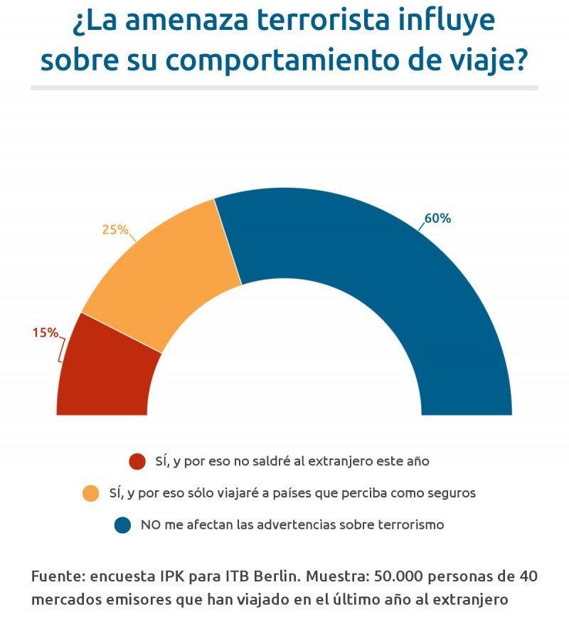 Turespaña y ABTA, influencia del terrorismo en los viajes, turismo y PIB...