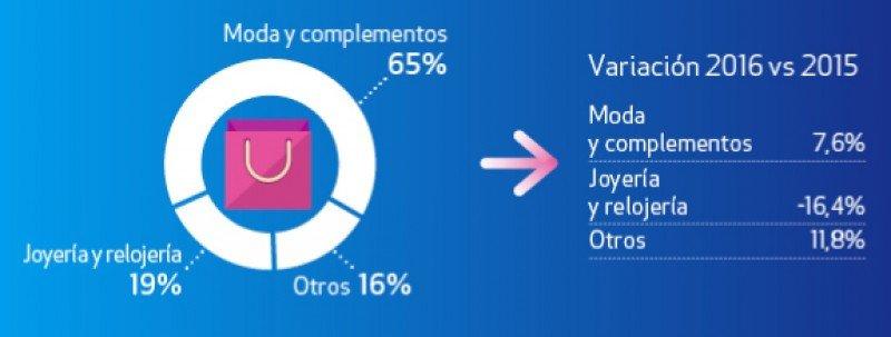 Distribución de ingresos por turismo de compra por categorías durante el primer semestre.  Infográfico: Global Blue