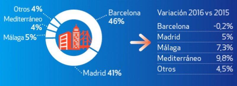 Distribución de ingresos por turismo de compras por ciudades durante el primer semestre.  Infográfico: Global Blue