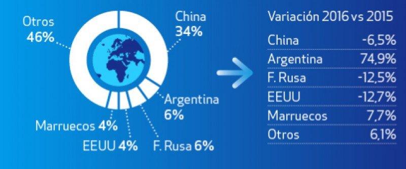 Distribución gasto en shopping por nacionalidades durante el primer semestre.  Infográfico: Global Blue