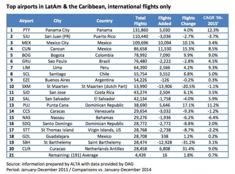 Ranking de aeropuertos por cantidad de vuelos internacionales.